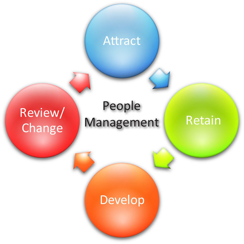 management commitment and participation of the people marketing essay Participation through complete control: this is called the system of self management where workers union acts as management through elected boards, they acquire full control of the management through elected boards, they acquire full control of the management.